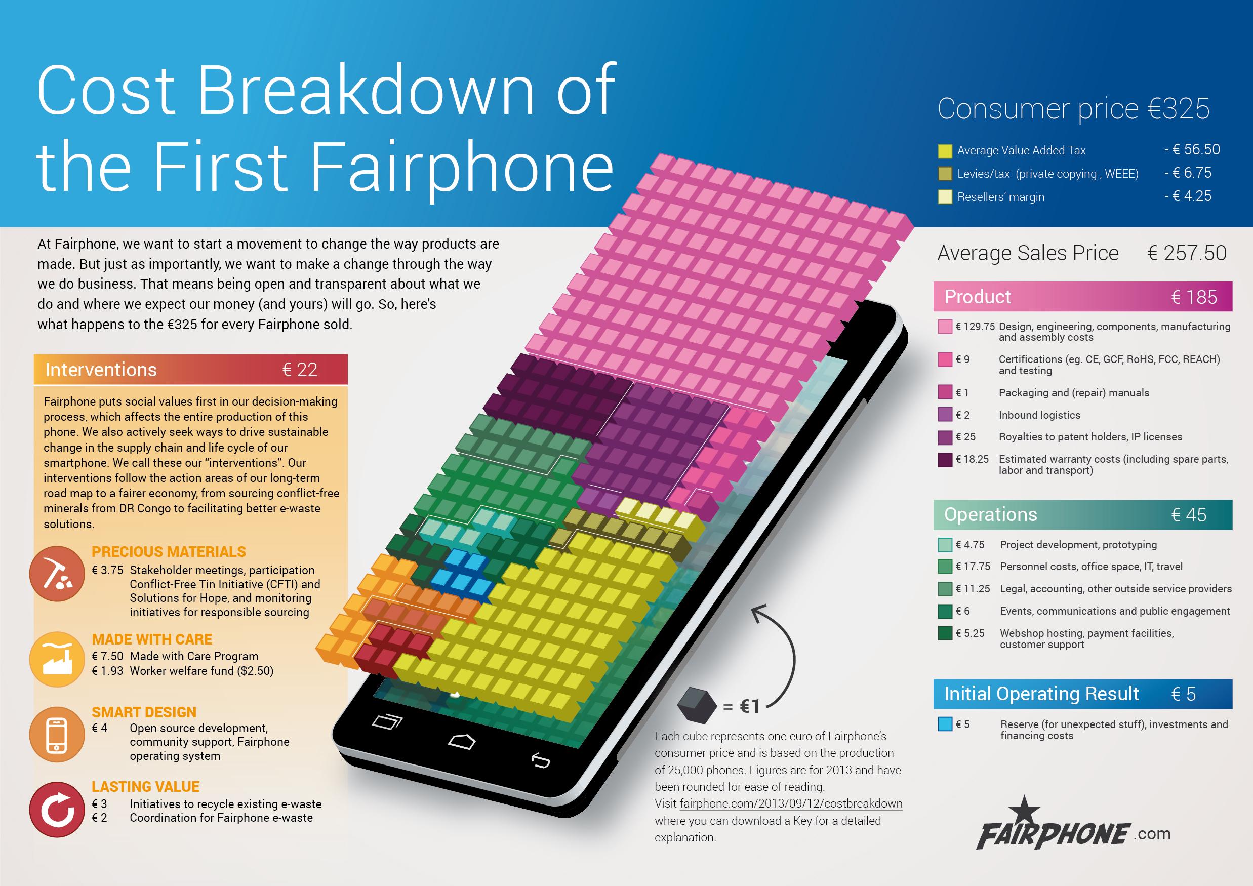 Desglose de costes del Fairphone