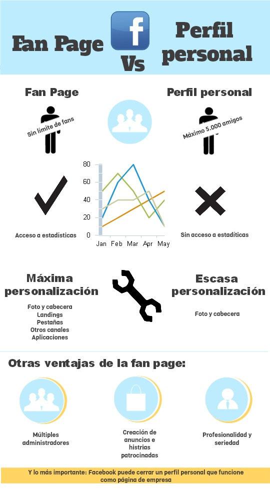 Página de Facebook vs Perfil Personal